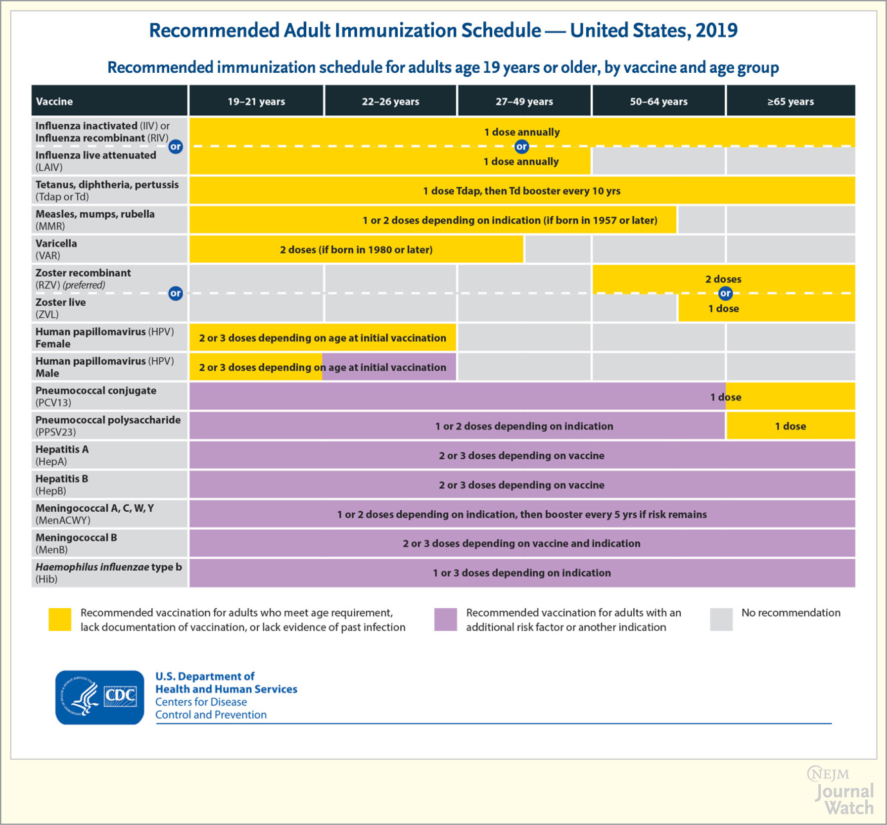 Recommended adult immunization schedule